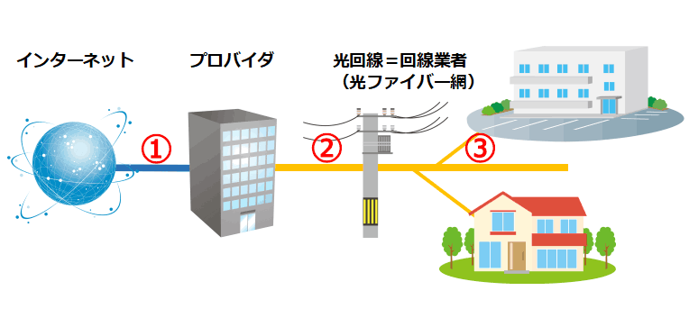 プロバイダと回線業者の仕組み02