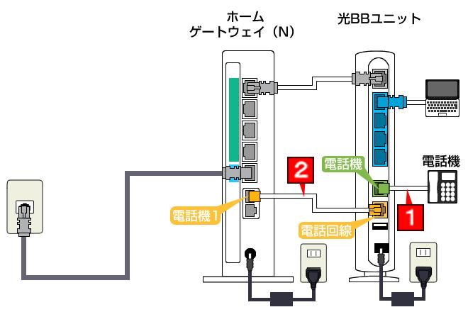 NTTホームゲートウェイ-光BBユニットの接続