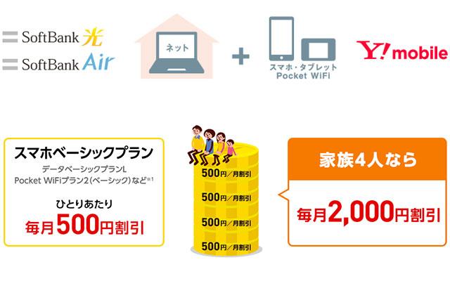 おうち割-光セット(A)Y-mobile