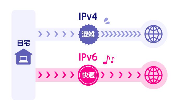 IPv6とIPv4のイメージ