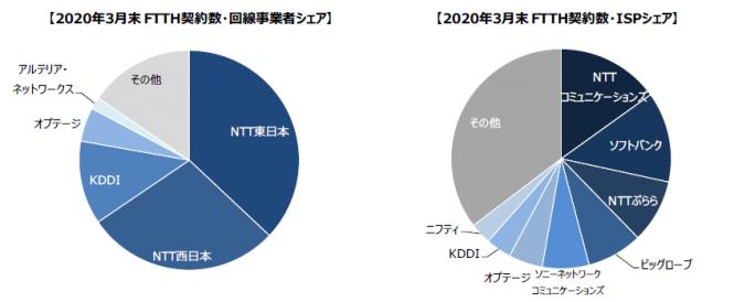 2020年3月末FTTH契約数・ISPシェア