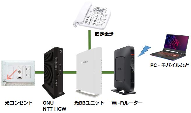 光BBユニット+Wi-Fiルーター