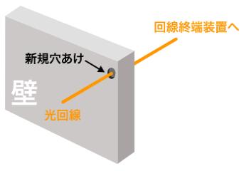 新規穴あけ(A・Bが利用できないケース)
